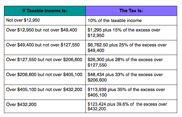 2014 Head of Household Tax Bracket