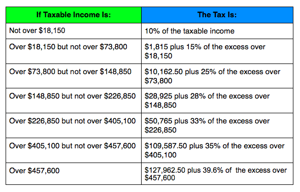 2014 Married Filed Jointly and Surviving Spouses Tax Bracket