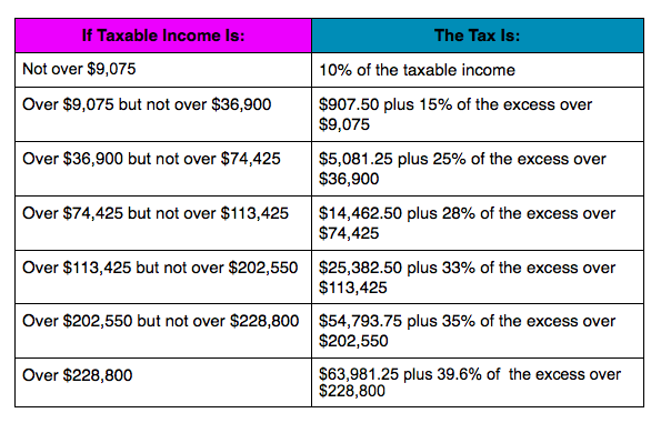 2014 Married Filing Separately Tax Bracket
