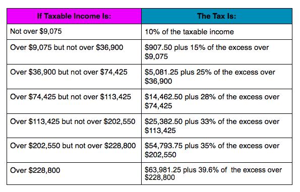2014 Married Filing Separately Tax Bracket