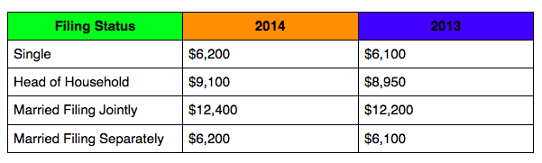 standard-deductions rates of 2013 vs. 2014