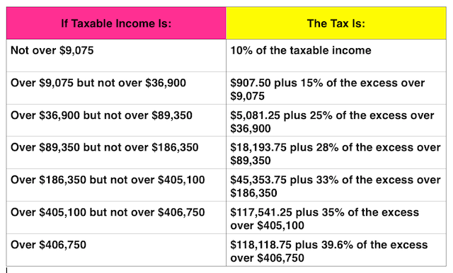 2014 Single Taxpayer Tax Bracket